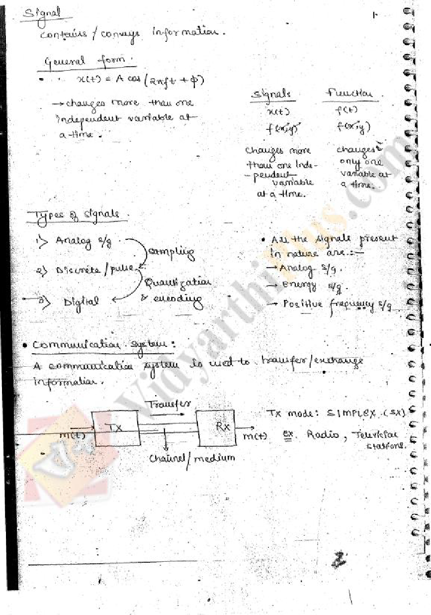 Communication System Full Premium Lecture Notes