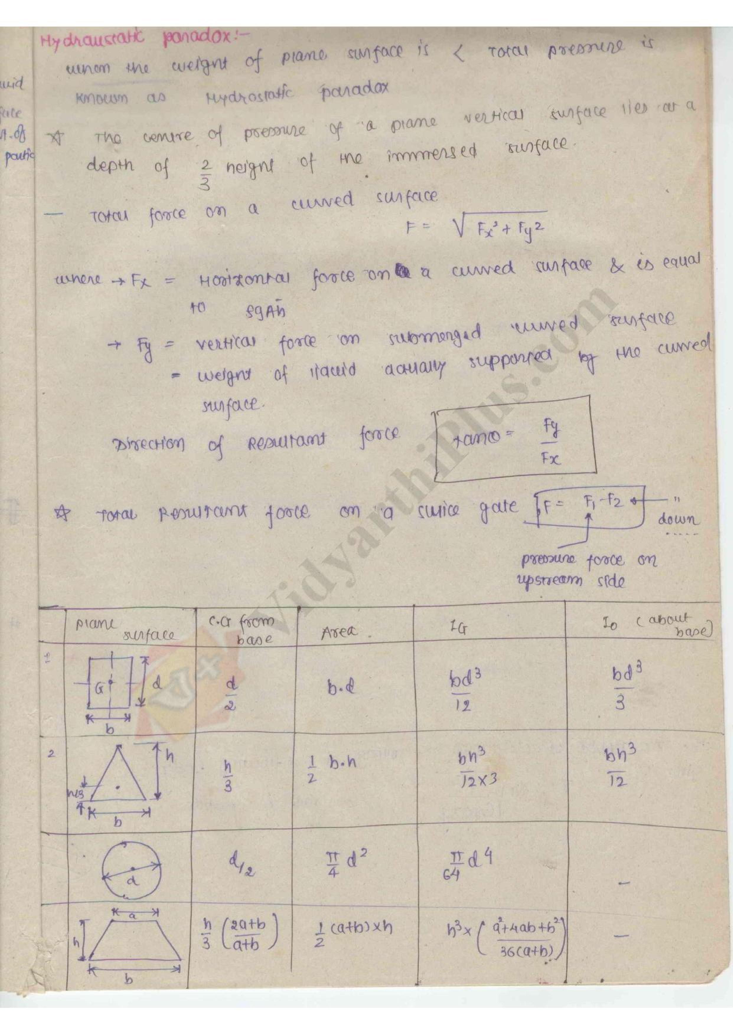 Fluid Mechanics Premium Lecture Notes - Harish Edition