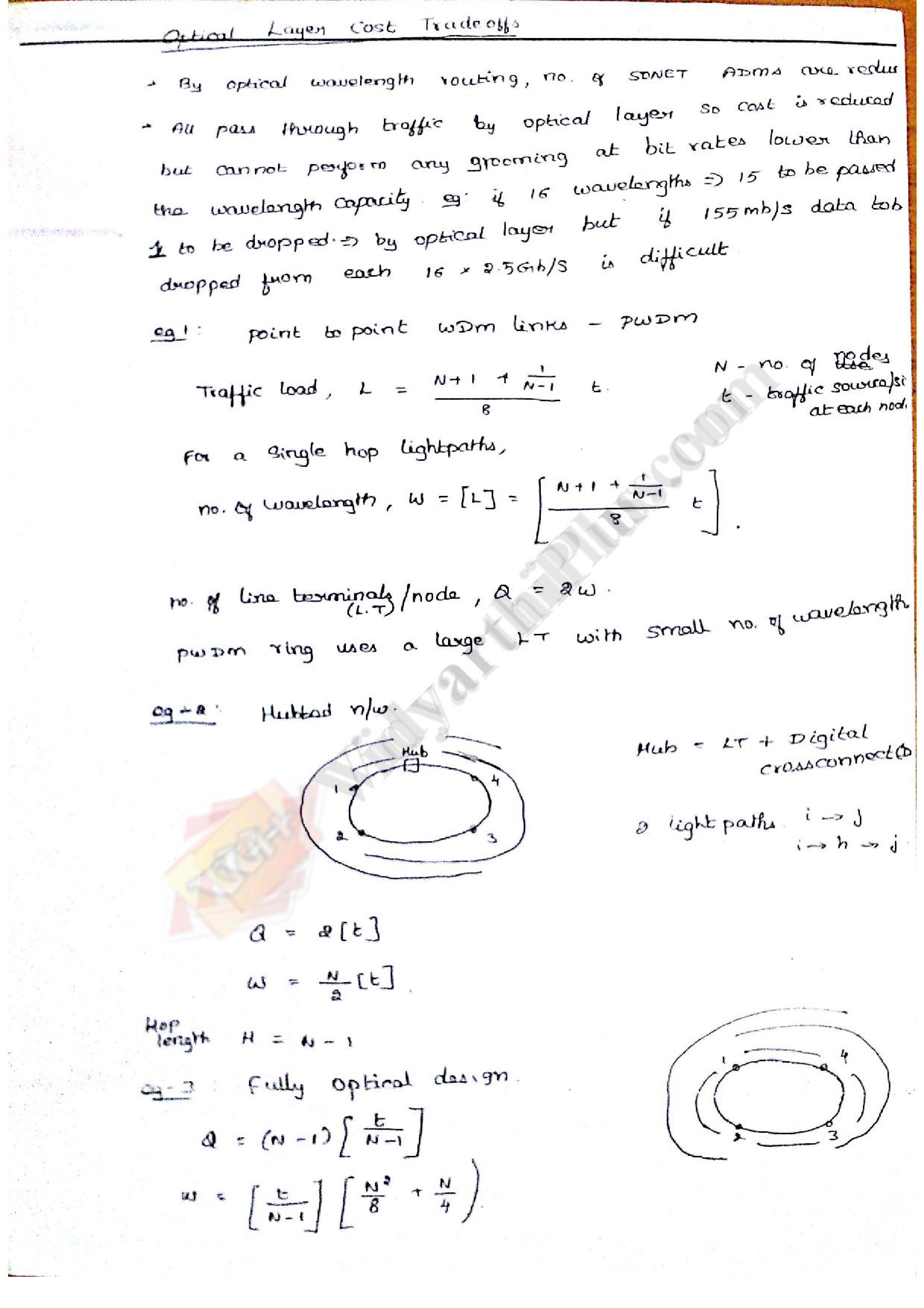 Optical Communication and Network Premium Lecture Notes - Kavi Edition