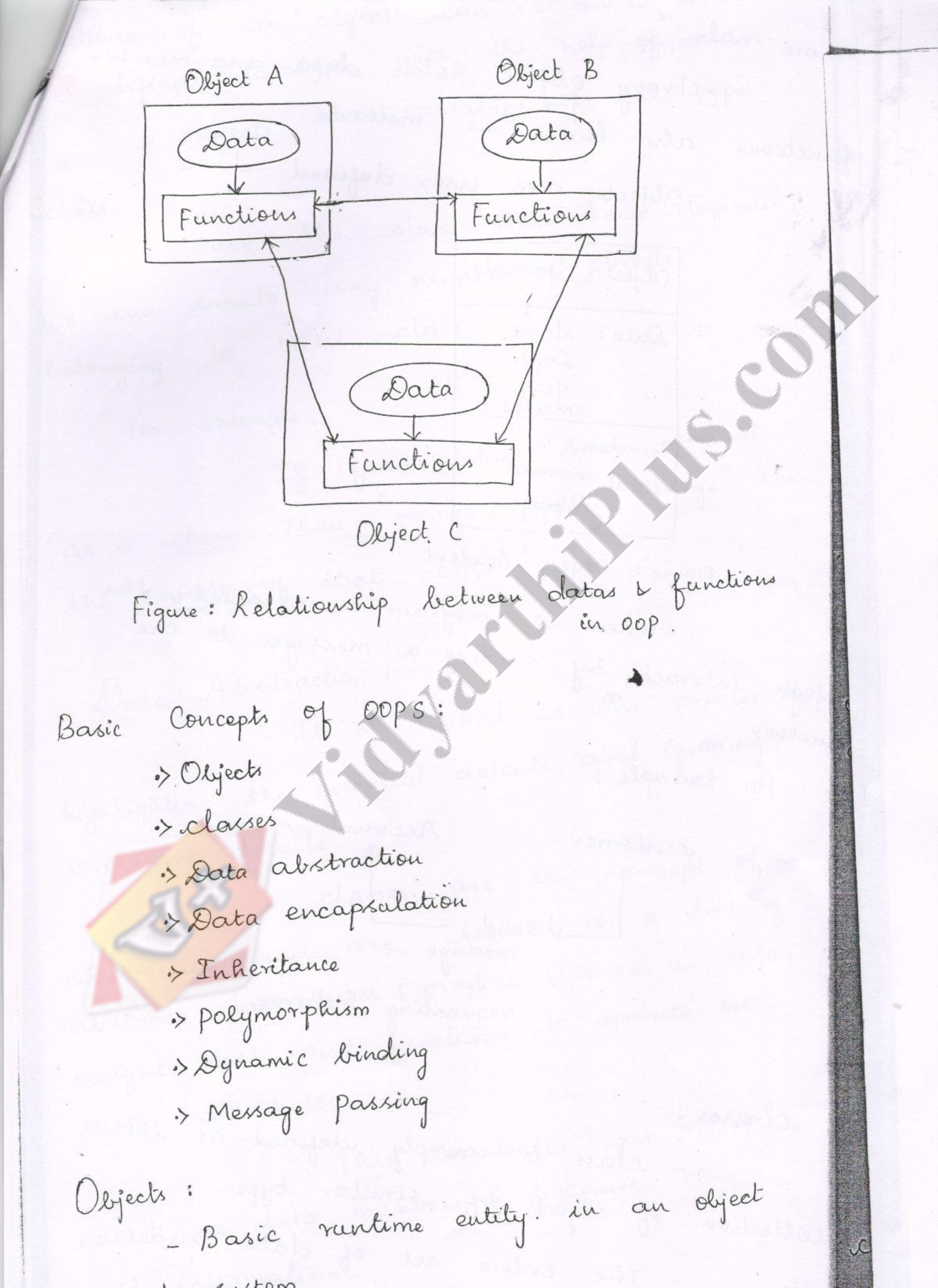 Programming And Data Structure - II Premium Lecture Notes - Aswin Edition