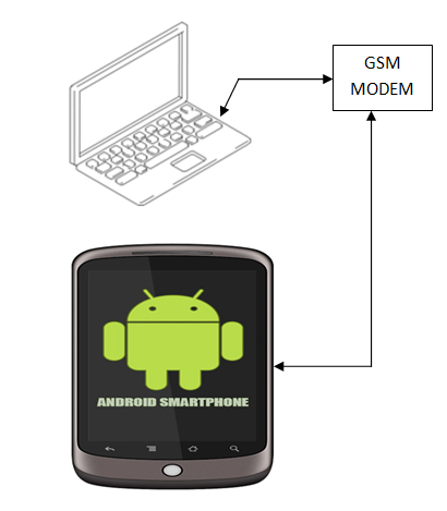 gsm based automated meter reading with